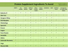 Food Babe Investigates: Is Your Protein Shake Safe? ... here's a list of things to avoid.