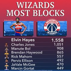 Washington Wizards Blocks Leaders, the leader being Elvin Hayes with 1,558 blocks. Other players on this leaderboard are; Charles Jones, Manute Bol, Brendan Haywood, Rick Mahorn, Pervis Ellison, JaVale McGee & Marcin Gortat Gus Johnson, Frank Johnson, Manute Bol, Basketball Stats, Kevin Porter, Gilbert Arenas, Bradley Beal, Wilt Chamberlain