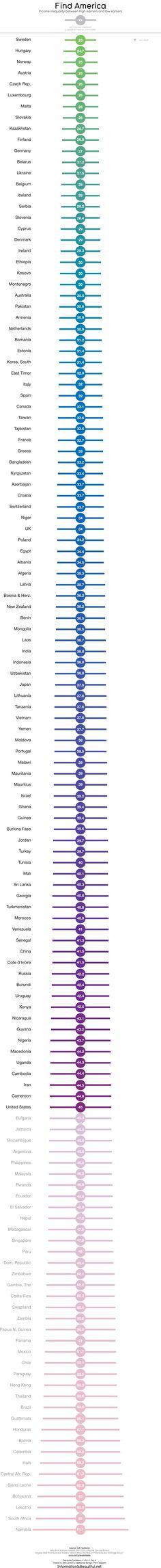 David McCandless #income #inequality