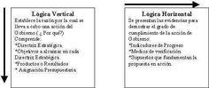 marco logico analisis de involucrados - Buscar con Google