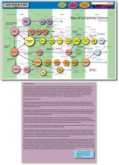 Complexity map - many dyslexics excel at complex sciences...like on this map!