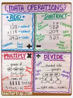 A few new math anchor charts have graced my classroom walls so I thought I'd share! Basic operations is by far the toughest concept for my students – Continue Reading →