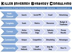 [PIC] 5 Characteristics of Great Internet Marketing Strategy Consultants http://briancarteryeah.com/blog/internet-marketing-strategy/5-characteristics-of-great-internet-marketing-strategy-consultants/