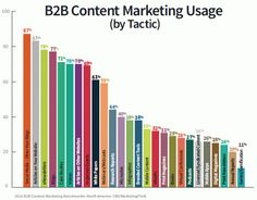 Do you keep using the same content marketing tactics? Here are 27 tactics to spice up your content marketing offering with actionable marketing tips. Inbound Marketing, Marketing Automation, Marketing Report, Marketing Tactics, Content Marketing Strategy, Internet Marketing, Online Marketing, Social Media Marketing, Digital Marketing