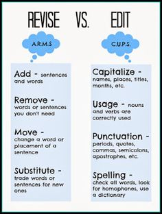 Revise Vs Edit Free Printable. Great for teaching middle school. Remember it as C.U.P.S. and A.R.M.S.
