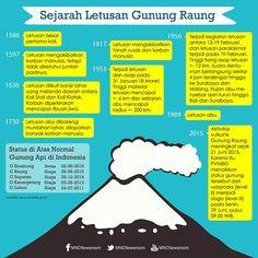 Ternyata Gunung Raung bukan sekali saja ber-erupsi. Intip sejarah letusan Gunung Raung di bawah ini #GunungBerapiIND