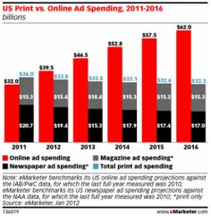 Online ad spend forecasted to surpass print in 2012. #insights
