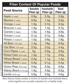 Food Science And Nutrition Product Nutrition Chart, Vegan Nutrition, Nutrition Plans, Nutrition Information, Fiber Diet, Fiber Rich Foods, High Fiber Foods, Fiber Health, Fiber Food Chart