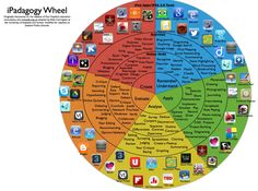 Education Techology and Mobile Learning - ipad wheel of apps based on Bloom's Taxonomy. Teaching Technology, Teaching Tools, Educational Technology, Teaching Resources, Instructional Technology, Instructional Strategies, Teaching Art, Siop Strategies, Teaching Ideas