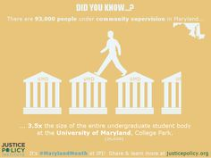 There are 93,000 people under community supervision in Maryland, 3.5x the size of the entire undergraduate student body at the University of Maryland, College Park (26,658). To learn more, visit JusticePolicy.org/MarylandMonth