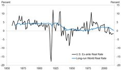 What is the new normal for the real interest rate?