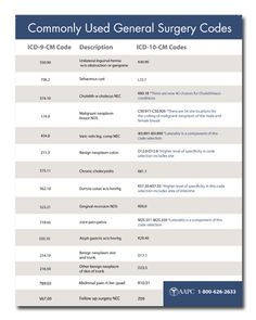 ICD-10 Coding Cheat Sheet - Common Surgical Codes