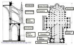Historia del Arte: Catedral de Chartres. Planta con gran cabecera, gran deambulatorio, corona de cinco capillas desiguales, dos pequeños enlaces, puentes. Todas las irregularidades son por el condicionamiento de la cripta románica que se mantuvo al construir la catedral.
