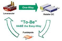 CBL-fust en overige emballage geregeld door HABÉ. De leverancier roept de benodigde emballage af, HABÉ regelt het beheer, afroep en retourstroom van emballage af de diverse retail-DC's