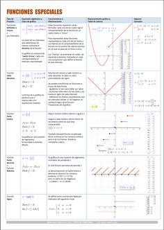 Logic Math, 12th Maths, Algebraic Expressions, Precalculus, Math Formulas, School Study Tips, English Tips, Math Class, Study Notes