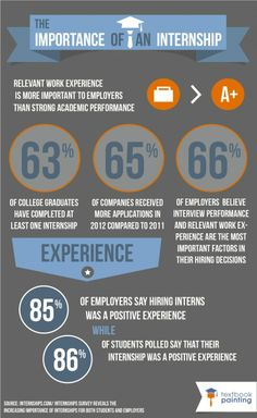 The importance of internships. Doing internships in your summers is an extremely valuable way to gain experience, make connections, and receive job offers.