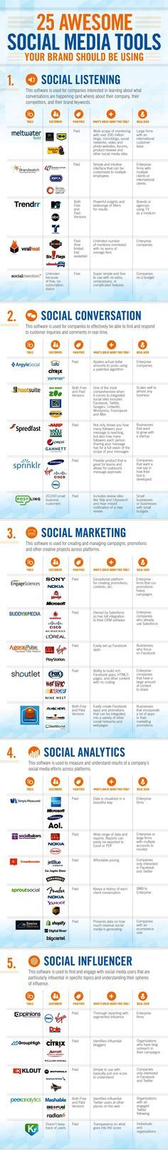 25 awesome social media tools. #socialmedia #marketing #infographic ==>Find umpteen fantastic digital marketing company at http://successlakeseo.com/online-marketing/