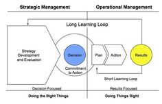 Strategic vs. Operational