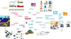 mapa mental modelo osi - Pesquisa Google