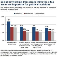 Social networking Democrats think sites are more important for political activities