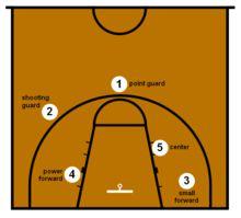 Basketball positions - Wikipedia, the free encyclopedia