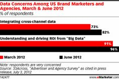 """The increasingly complex mix of media in consumers' lives has made it more difficult for marketers to track and measure the effectiveness of advertising campaigns. But new tools and tactics are helping marketers track and understand interactions and campaign effectiveness across multiple platforms, according to a new eMarketer report, """"The State of Cross-Platform Ad Measurement: Industry Trends and Current Practices."""""""