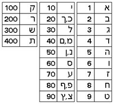 The Hebrew Alphabet (Aleph-Bet) | Jewish Virtual Library