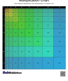 This printable multiplication chart presents the table cells where their sizes are relative to the answer. Multiplication Chart, Multiplication And Division, Fractions, Free Printable Math Worksheets, Exam Time, Primary Lessons, Basic Math, Math Facts, Learning Tools