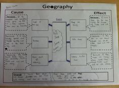 Geography Department @EV_Geography  To help them grasp the levels of SOLO i used the example of Newc United, it worked brill! A team in E...