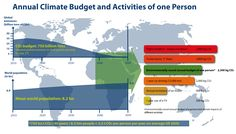 Yearly climate budget and activities of an individual (please click on graphic…