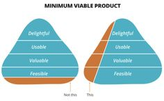 A minimal viable product doesn't mean a half finished. It means doing a small number of things to a high standard.