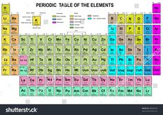 Periodic table of elements of chemistry best of dynamic periodic with their atomic numbers symbols and names best periodic table of elements images on pinterest periodic walter russell s periodic table of elements urtaz Gallery