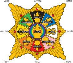 The diagram of Surya Majapahit shows the arrangements of Hindu deities each resided in main cardinal points. Hindu Worship, Meditation Exercises, Hinduism, Hindu Deities, Shiva, Madagascar, In This World, Mythology, Buddha