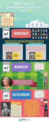 Types of Government Infographic for 3rd grade social studies. Have students buddy read and then write about which type of government they would choose if they were creating their own country.