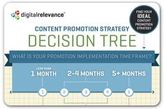 A guide to choosing the best #content promotion strategy #marketing #infographic