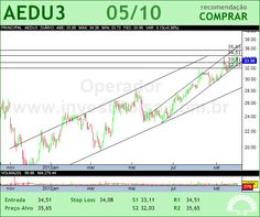 ANHANGUERA - AEDU3 - 05/10/2012 #AEDU3 #analises #bovespa