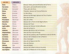 46 Idees De Divinites Grecques Romaines Divinite Grecque Mythologie Grecque Dieux Grecs