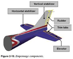 Empennage Components - Pilot's Handbook of Aeronautical Knowledge - Chapter 2