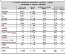 Sueldos: ¿Qué supermercados españoles pagan mejor a sus empleados?¿Y peor? | Economía | EL PAÍS