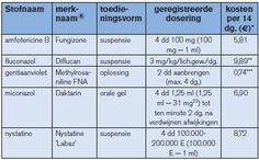 geneesmiddelen overzicht bij spruw
