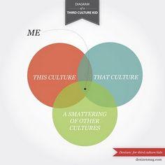 Life of a TCK(third culture kid)