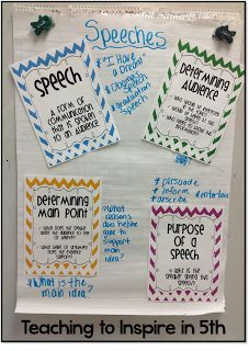 Speeches Anchor Chart