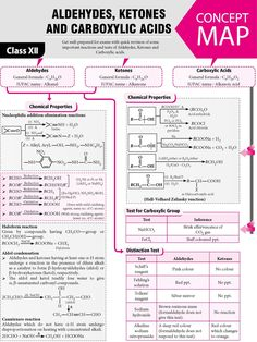 , , and - - Jana Chemistry Basics, Chemistry Study Guide, Chemistry Worksheets, Chemistry Lessons, Chemistry Notes, Chemistry Classroom, Teaching Chemistry, Science Chemistry, Forensic Science