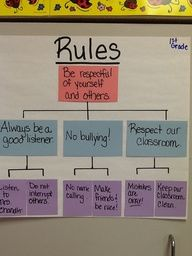 Thinking map: Tree map Using depth and complexity to create class rules Classroom Behavior Management, Classroom Procedures, Classroom Rules, 2nd Grade Classroom, School Classroom, Classroom Ideas, Behaviour Management, Beginning Of The School Year, New School Year