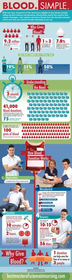 fundraising infographic : Great infographic about donating blood