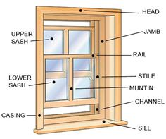 Window Parts Amp Diagrams Diagram Window And House Windows