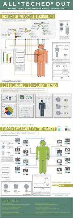DI-wearable-technology-infographic