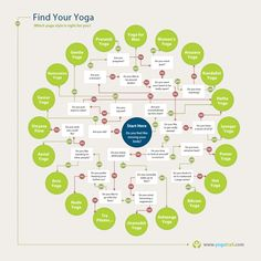 Find Your Yoga (Infographic)