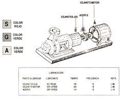 Entendiendo los grados de viscosidad SAE para lubricantes