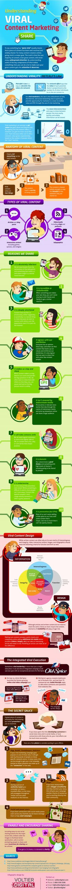 How do you make yoour Content Marketing go VIRAL? #viral #contentmarketing #Infographics